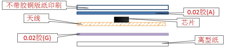 RFID电子标签|系统集成|工业智能化|流水线改造