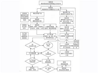 质量控制流程